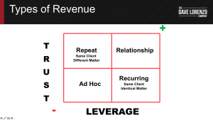 Relationship Revenue