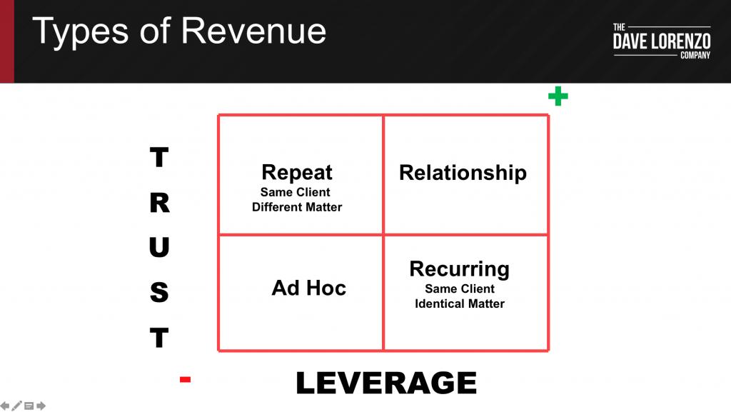 Relationship Revenue