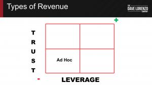 Ad Hoc Revenue